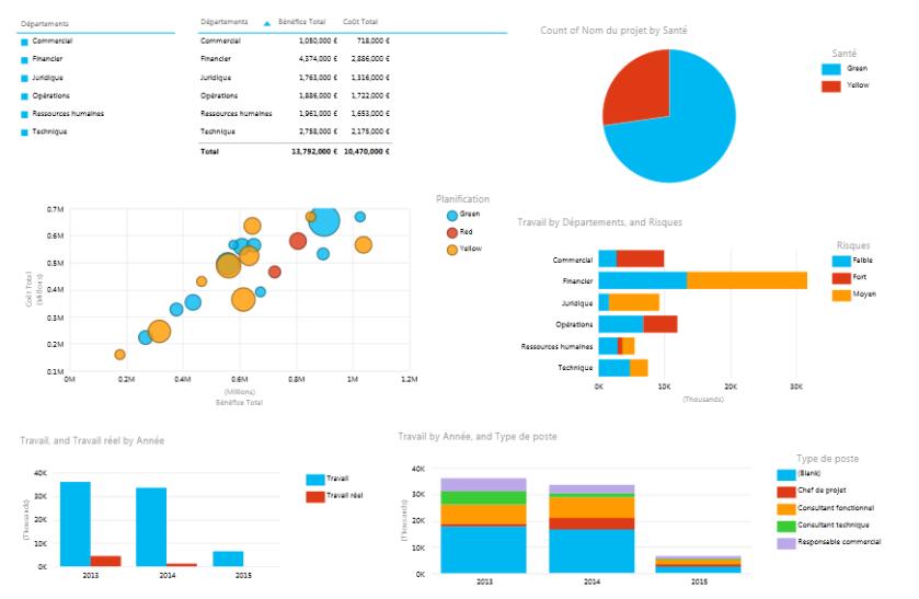 Exemple de rapport Power View